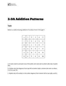 Addition Patterns Activities & Project