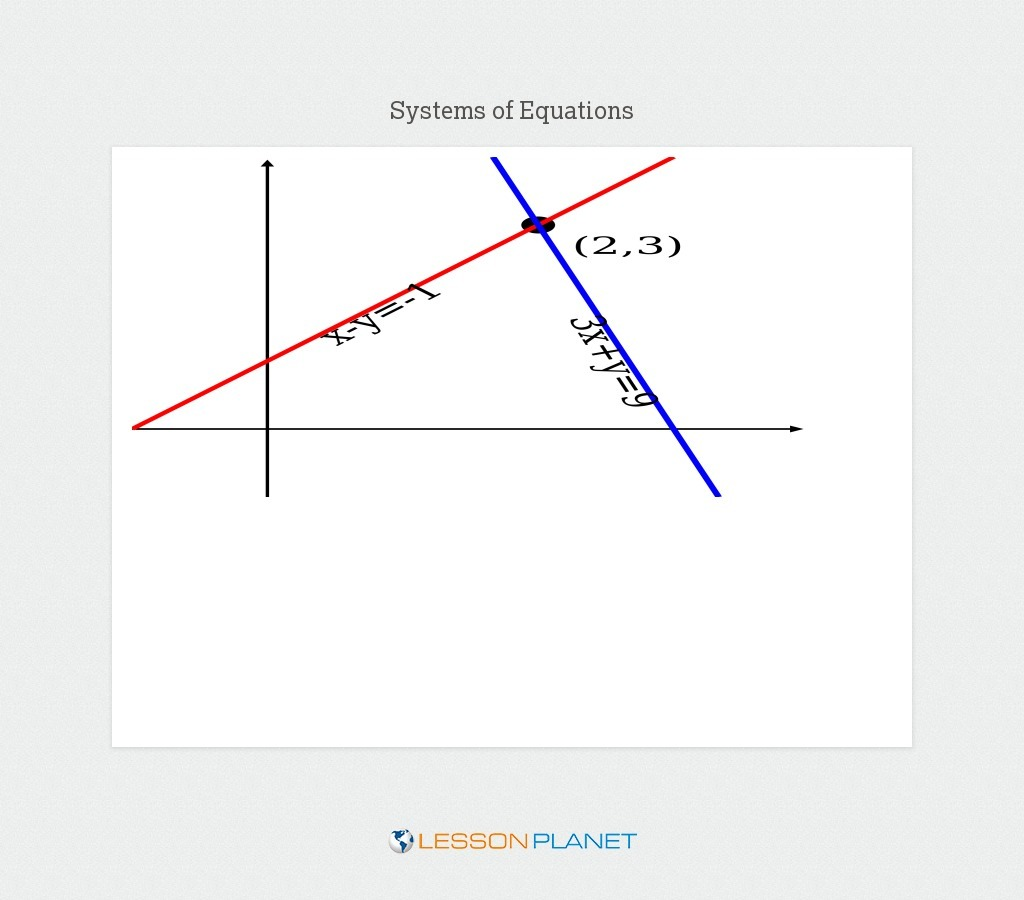 Systems of Equations and Inequalities